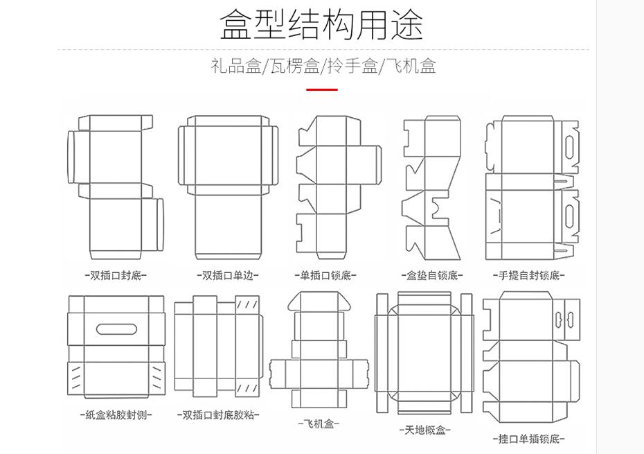 盒型包装结构